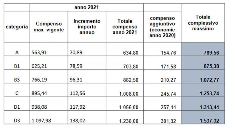 Comune di Palermo, firmato accordo economico 2021 da 1,7 milioni
